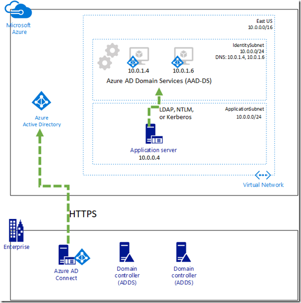 figure 1 microsoft azure aad ds overview