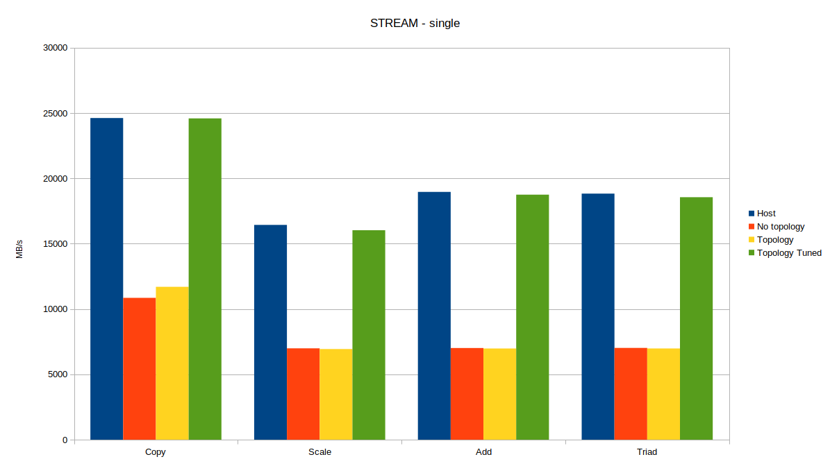 Optimizing Linux for AMD EPYC with SUSE Linux Enterprise 12