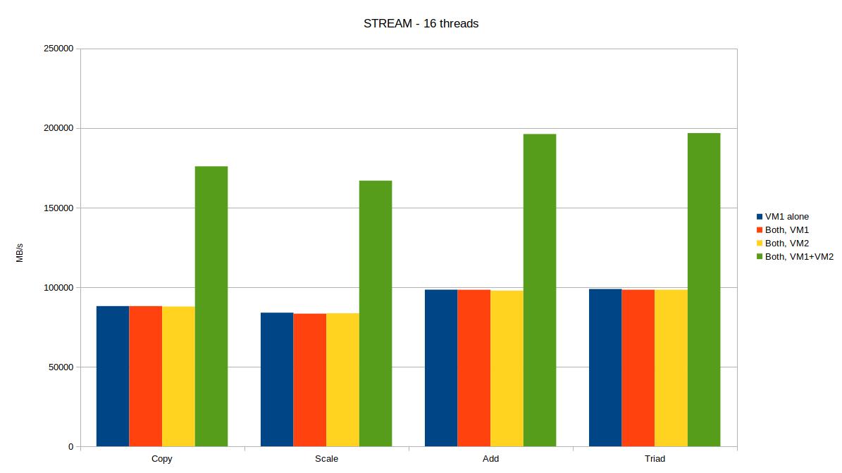 Optimizing Linux for AMD EPYC with SUSE Linux Enterprise 12 SP3
