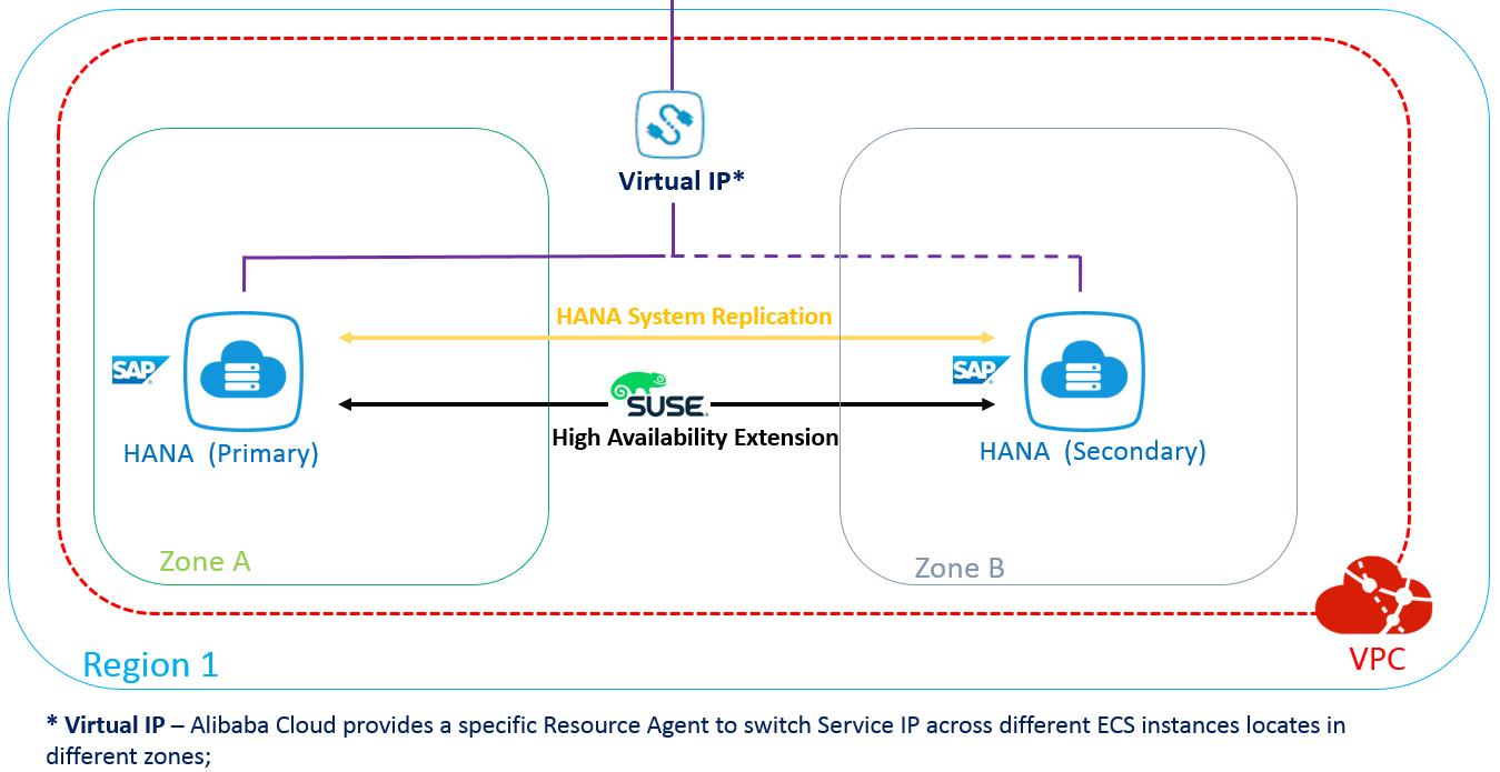 SAP HANA High Availability Cross-Zone Solution on Alibaba Cloud