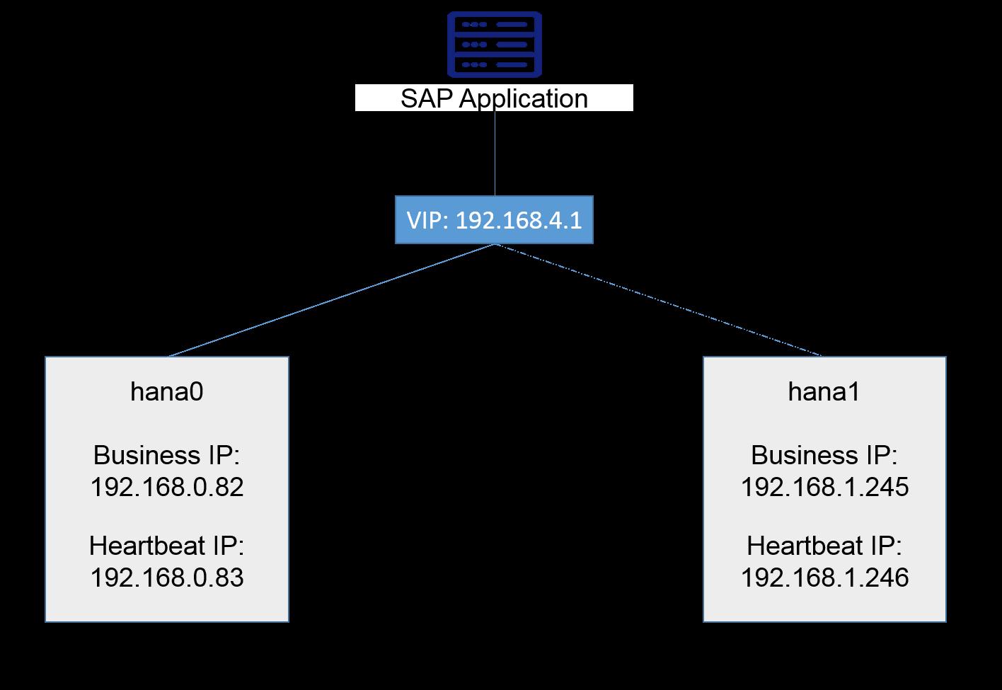 SAP HANA High Availability Cross-Zone Solution on Alibaba