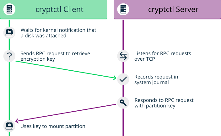 SUSE Doc: Guide - Encrypting Directories Using cryptctl