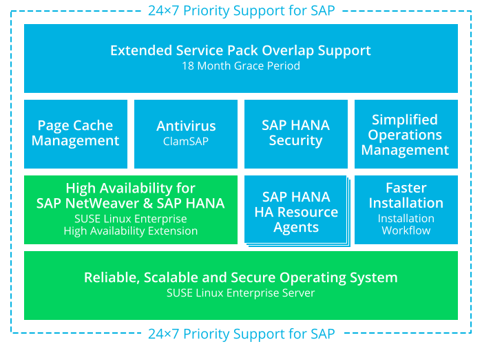 Guide | SUSE Linux Enterprise Server for SAP Applications 12 SP4