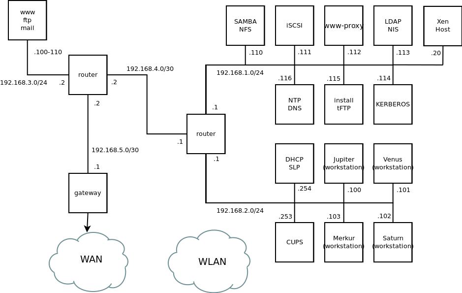 Administration Guide Suse Linux Enterprise Server 12 Sp3 Pdc Spa Wiring Diagram