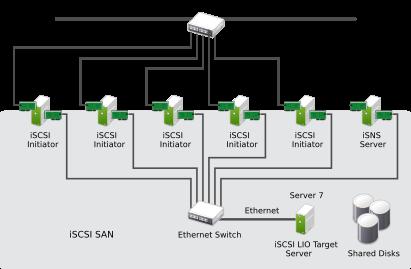Storage Administration Guide | SUSE Linux Enterprise Server 12 SP4