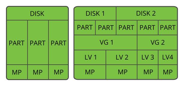Storage Administration Guide | SUSE Linux Enterprise Server