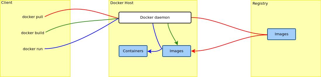 Docker Open Source Engine Guide | SUSE Linux Enterprise
