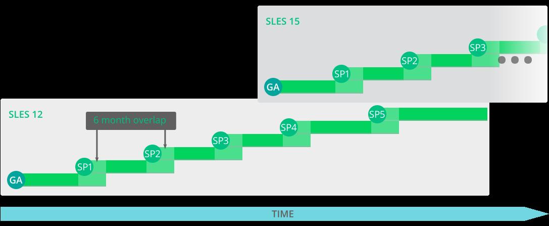 Upgrade Guide   SUSE Linux Enterprise Server 15 SP1