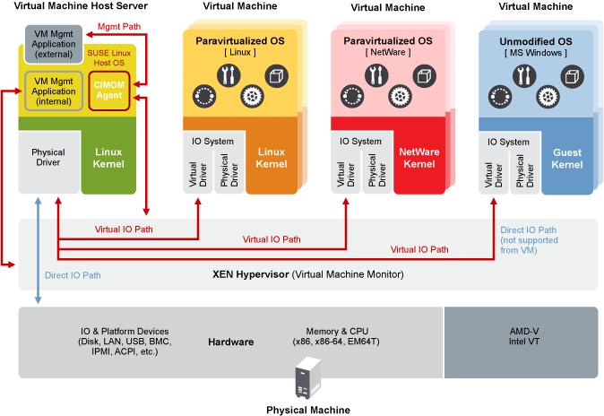 Virtualization Guide | SUSE Linux Enterprise Server 15 SP1